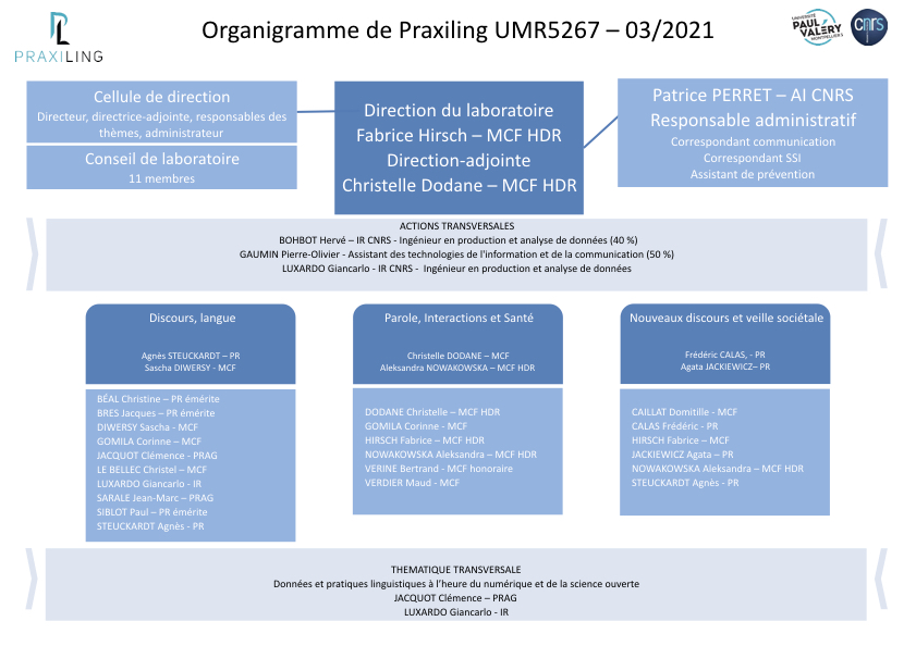 Organigramme, mars 2021